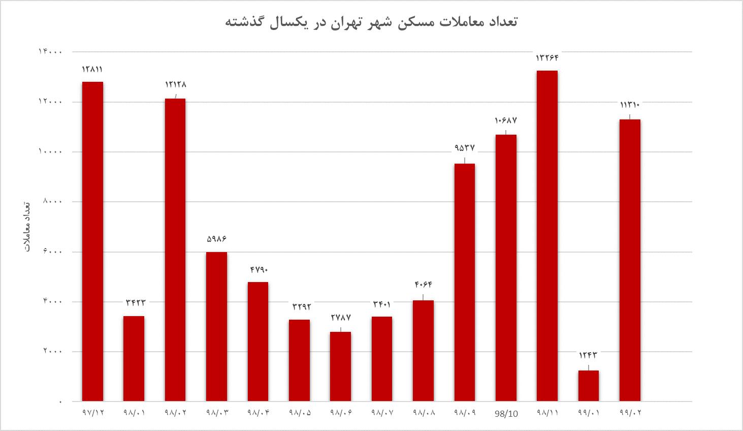تعداد معاملات مسکن انجام گرفته در یک سال گذشته