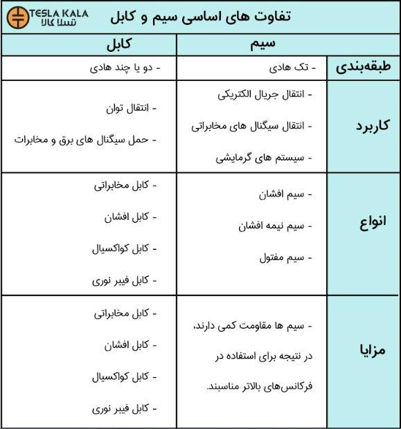جدول تفاوت های سیم و کابل