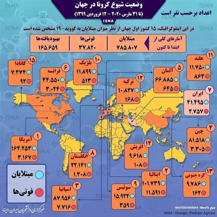 اینفوگرافی: آمار کرونا در جهان تا ۱۲ فروردین
