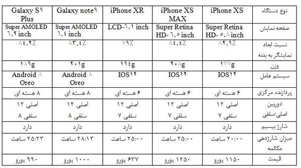 گوشی سامسونگ بخریم یا گوشی اپل ؟