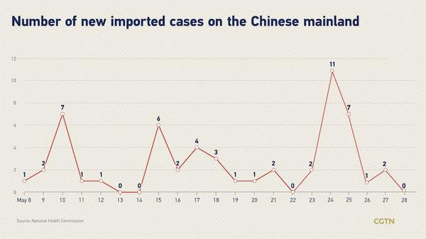 آمار مبتلایان به کرونا در چین بار دیگر صفر شد