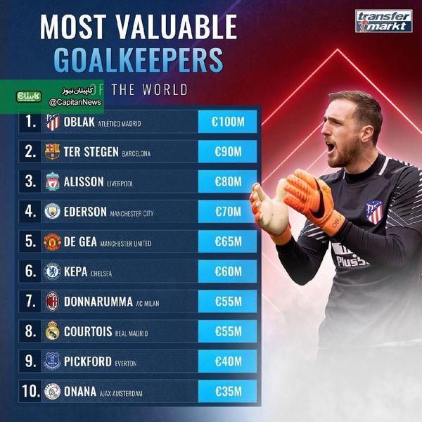 باارزش ترین دروازبان دنیای فوتبال از نگاه ترانسفرمارکت