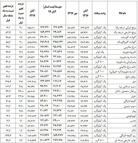 دولت تدبیری برای متقاضیان یارانه کند
