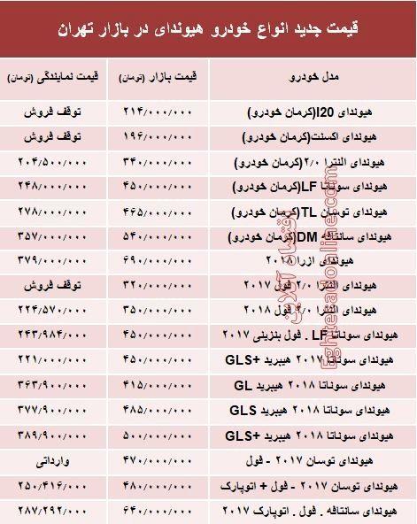 قیمت جدید انواع خودرو هیوندای در بازار تهران
