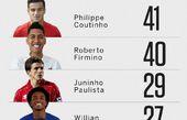 ژسوس در بین 5 گلزن برتر برزیلی لیگ جزیره + عکس