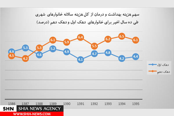 هزینه بهداشت و درمان پولدارهای ایرانی چند برابر بی پول هاست؟