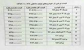 پژو 207 اتوماتیک ارزان شد+ جدول قیمت خودرو